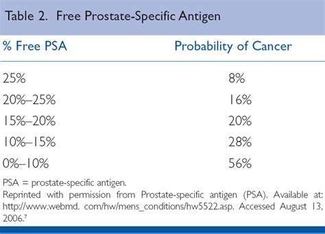 specific antigen test is it a valid screening tool for cancer eradimaging