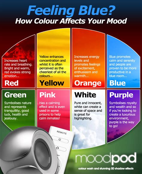 paint colors effect on mood effect of colors on mood home design