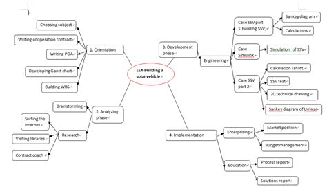 file work breakdown structure png wikimedia commons