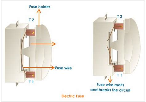 how to use fuse electric fuse magnetic effects of electric current