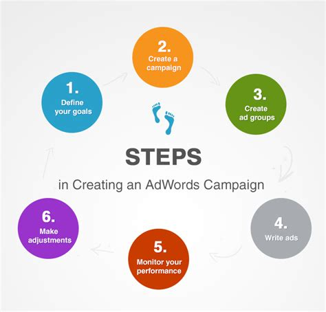 steps in advertise your business with adwords webski solutions