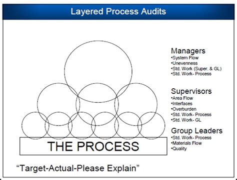 sustaining with layered audits 5s supply blog