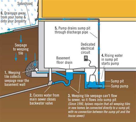 sump basement basement sumps how do they work internachi inspection