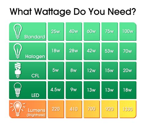led light bulb wattage conversion which light bulb wattage do i need