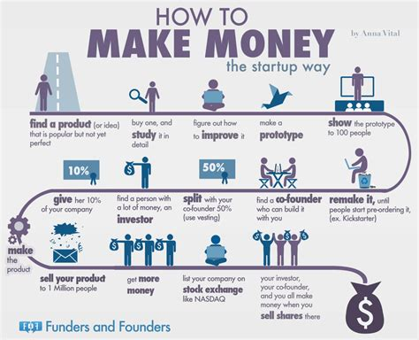 can you make a money order with a credit card how to make money the startup way infographic