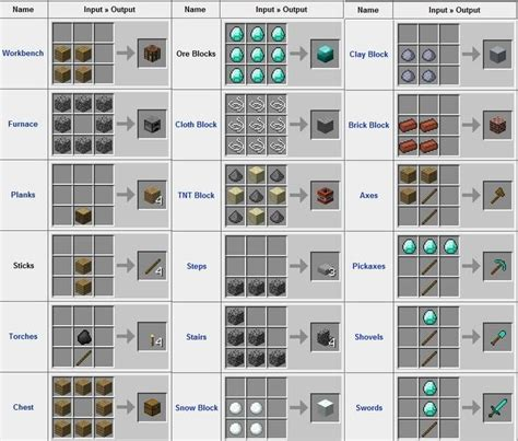 craft things to do with crafting welcome to the best minecraft guide