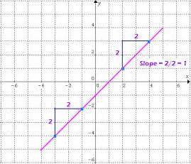 the slope learn slope of a line math tutorvista