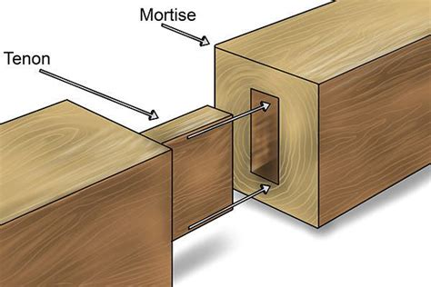 common woodworking joints common wood joints 1001 pallets