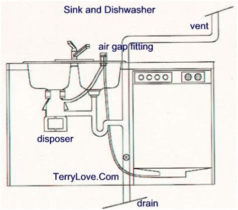 kitchen sink vent diagram install garbage disposal in sink terry