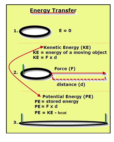 how to make a rubber st in word a stretched rubber band has what of energy
