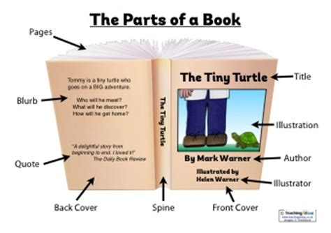 parts of the books with picture teaching ideas for world book day teaching ideas