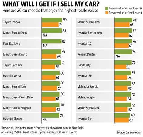 Car Brand Resale Value Rankings by Check Resale Value Before You Buy A New Car Livemint