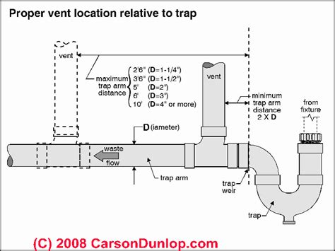 kitchen sink vent diagram toilet vent stack diagram simple home decoration tips
