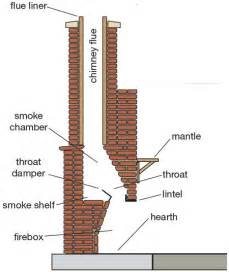 how to build an indoor fireplace home dzine tips on building an outdoor fireplace diy