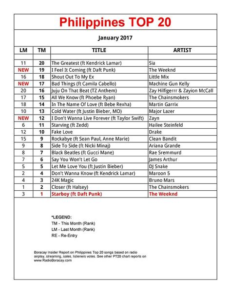 top 10 top 10 lists of 2017 187 philippines top 20 songs january 2017 pt20 chart 187 radio