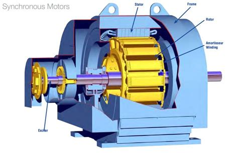 Synchronous Electric Motor by Introduction To Synchronous Motor The Engineering Projects