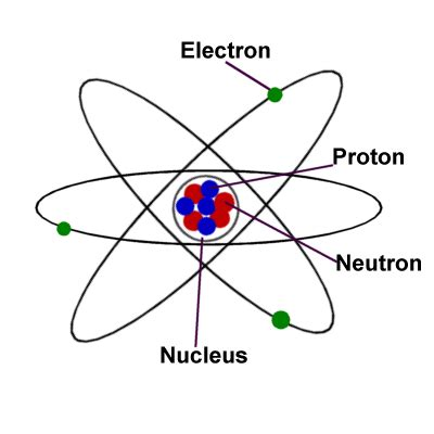 Proton Definition Chemistry by Science For The Atom
