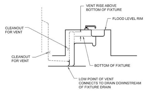 kitchen sink vent diagram drain island sink venting design installation schematic