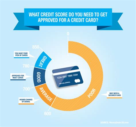 how bank make profit from credit card credit score requirements for credit card approval