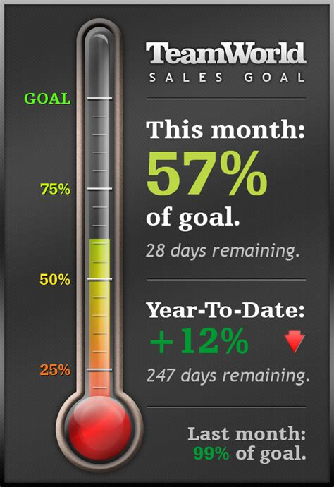 sales goal thermometer by garconis on deviantart