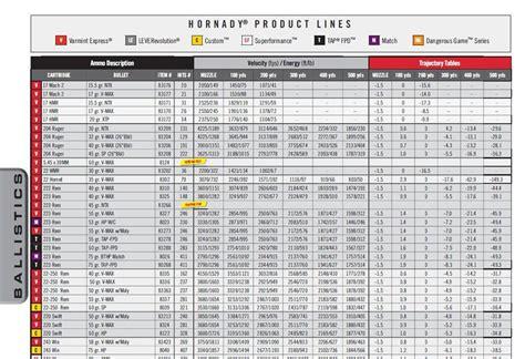 magnum balancing chart 4 best images of 308 150 gr ballistics chart 308