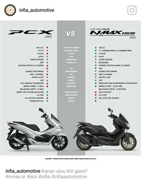 Pcx 2018 Dimensi by Ini 9 Keunggulan Yamaha N Max 2018 Dibandingkan Dengan All
