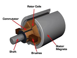 Commutator Electric Motor by Faq How Can Brush Wear In Dc Motors Be Minimized