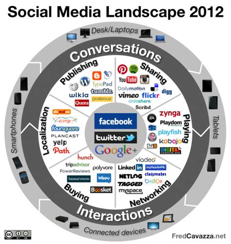 social media landscape an overview of the social media ecosystem