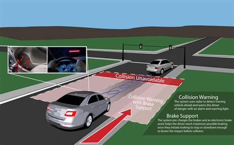 Post Collision Safety System by Ford Post Collision Safety System