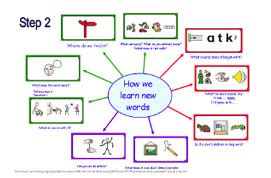 picture books to teach vocabulary widgit symbol resources pre teaching vocabulary