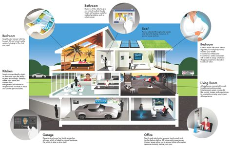 technology at home smart homes house of the future