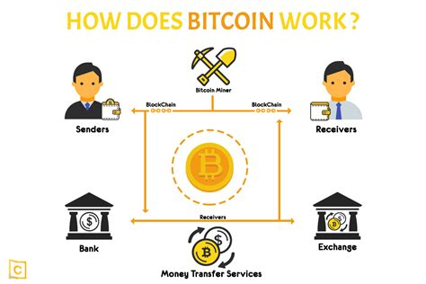 how work what is bitcoin