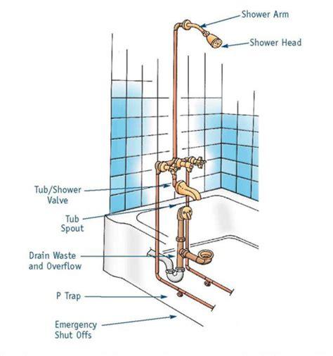 install plumbing 7 bathtub plumbing installation drain diagrams