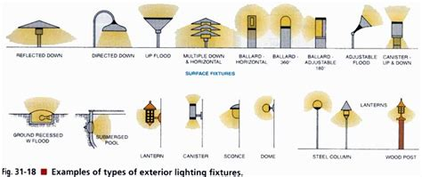 types of outdoor lights lighting and ceiling fans