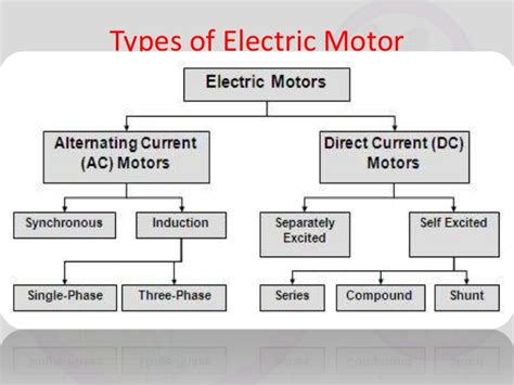 Uses Of Ac Motor by Electric Motor And Generator