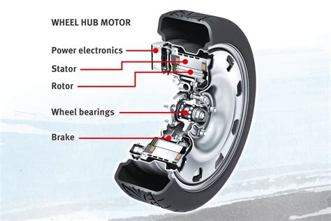 Automotive Electric Motor by E Wheel Drive Electric Wheel Hub Drive