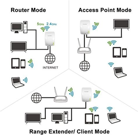 dual band ac routers