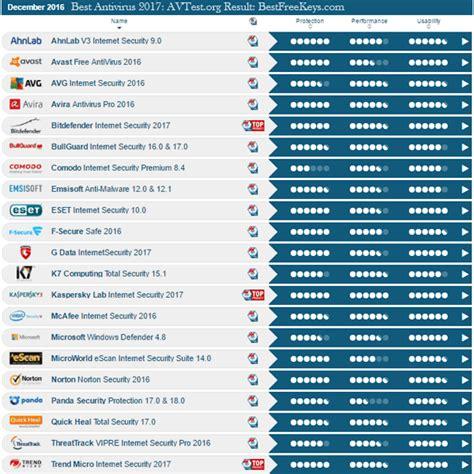 top 10 top 10 lists of 2017 187 best antivirus ratings 2017 kleo us