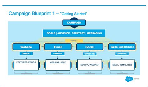 Online Blueprints 3 marketing campaign blueprints you can steal salesforce