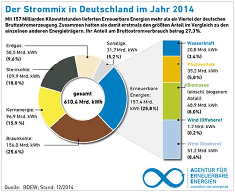 Der Gartenbau In Deutschland Daten Und Fakten by Energietr 228 Ger