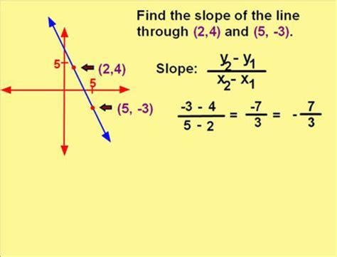 the slope slope formula