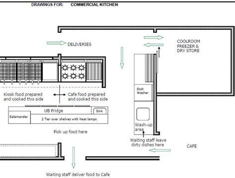 restaurant kitchen design layout decorating ideas