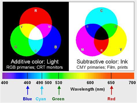 add color light and color an introduction