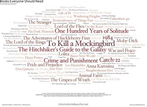 should read top books derived from 11 quot top 100 quot lists books