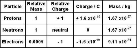Mass Of Proton In Kg by As Physics Revision Aqa A March 2015