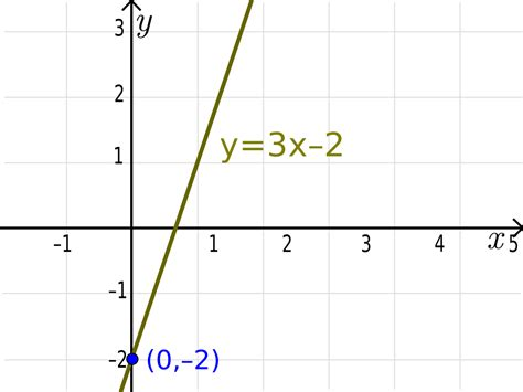 the slope file y intercept line slope svg wikimedia commons