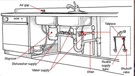 kitchen sink plumbing kitchen sink plumbing parts i need