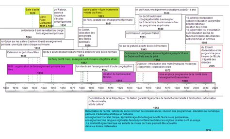 histoire de l frise historique de l enseignement en pearltrees