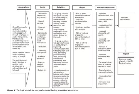 Behaviour Modification Chart For Elderly by 7 Developing An Intervention Community Tool Box