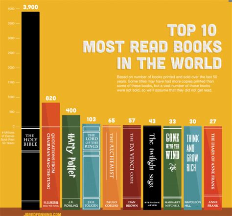 most popular picture books the most read books in the world